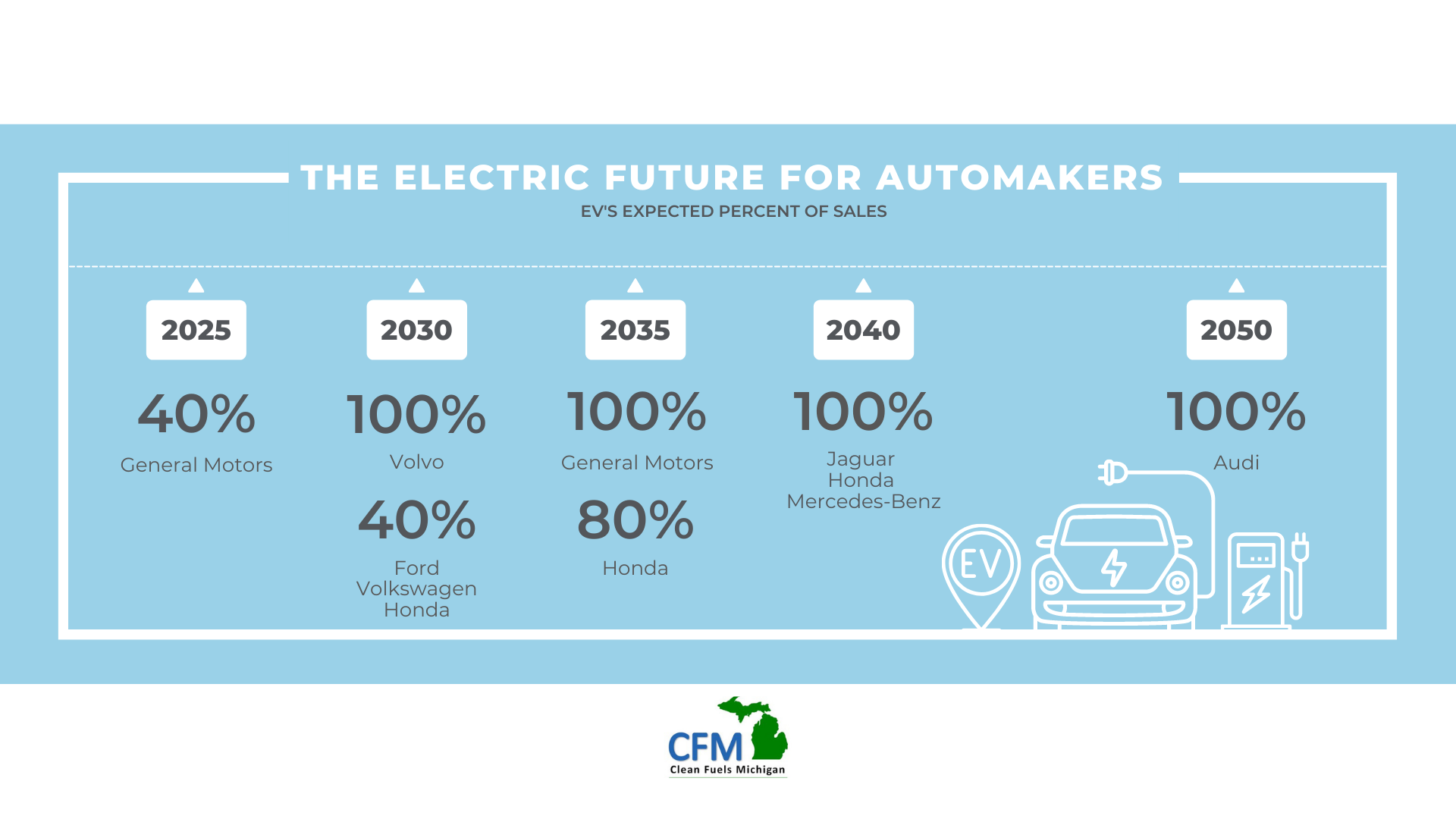 Read more about the article The Electric Future for Automakers
